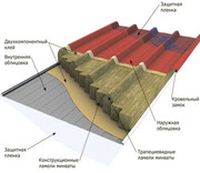 Кровельные сэндвич панели для быстровозводимых зданий